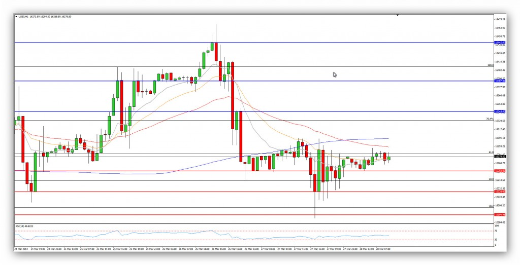 Compartirtrading Post Day Trading 2014-03-28 dow 15 minutos