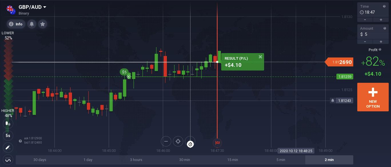 How to Trade Binary Options?
