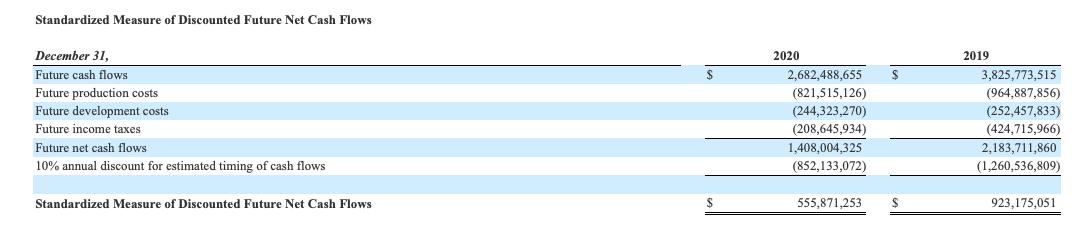 Ring Energy Stock Standardized Measure of Discounted Future Net Cash Flows FY2020
