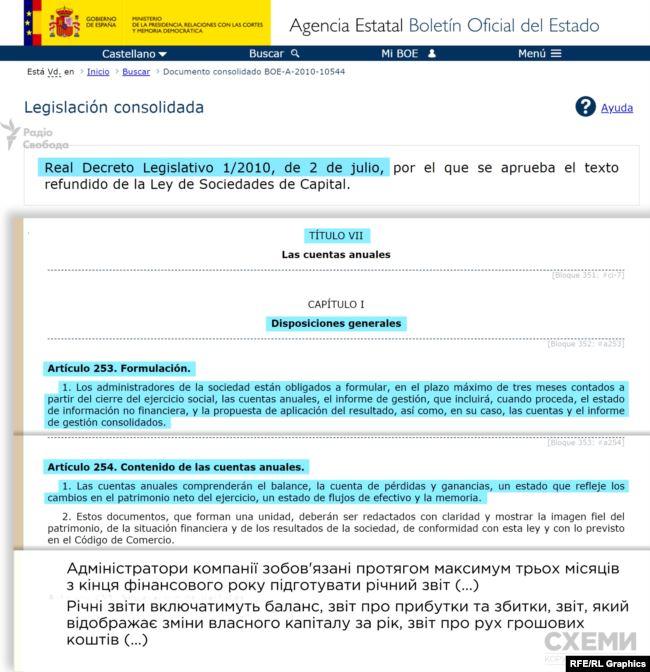 У Королівському законодавчому указі Іспанії прописана вимога, що адміністратори компаній зобов'язані протягом 3 місяців з кінця фінансового року підготувати річний звіт