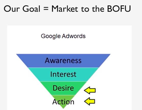 Цель — рынок сбыта для BoFU