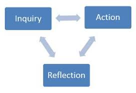 Image result for cycles of inquiry myp