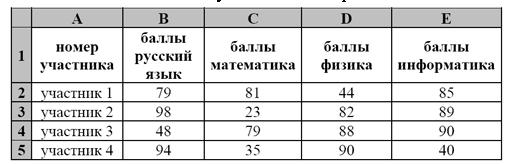 На основании данных, содержащихся в этой таблице, ответьте на два вопроса. 1. Сколько участников тестирования получили по русскому языку, физике и математике в сумме более 200 баллов? Ответ на этот вопрос запишите в ячейку H2 таблицы. 2. Каков средний балл по физике у участников, которые набрали по математике более 60 баллов? Ответ на этот вопрос запишите в ячейку H3 таблицы с точностью не менее двух знаков после запятой.