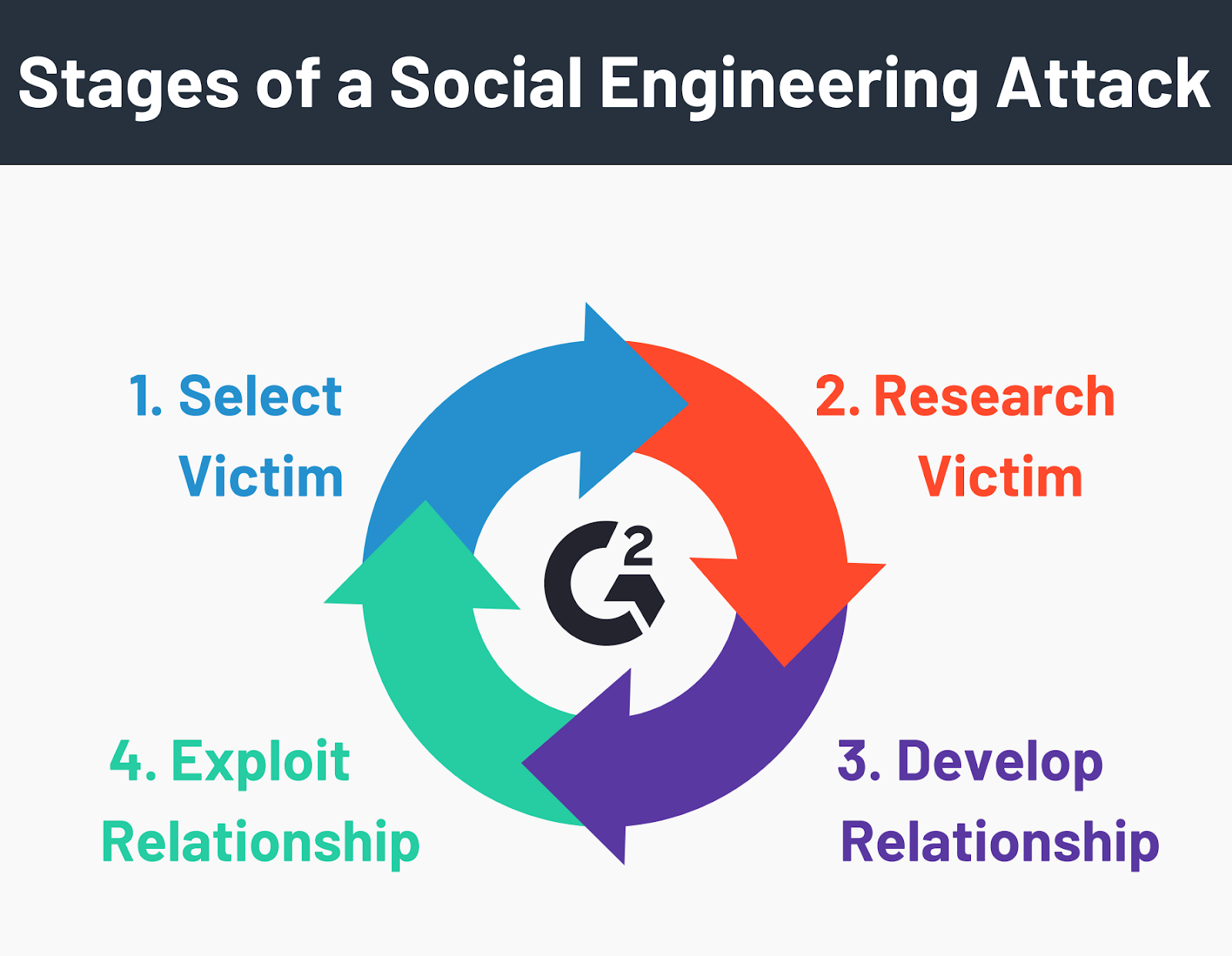 Stages of a Social Engineering Attack