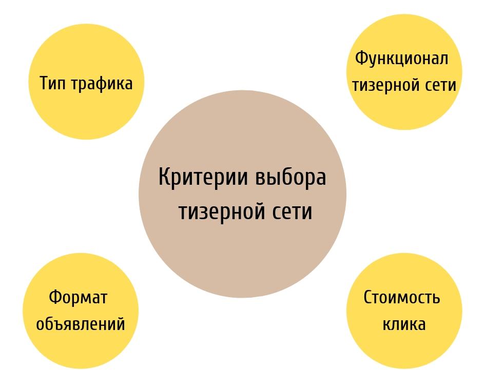 Как выбрать тизерную сеть