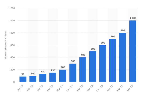 How growth number of Instagram users