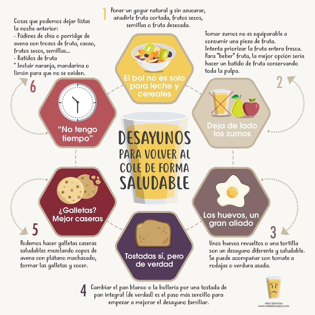 Desayunos saludables para niños ¿por dónde empiezo? – Mi Dieta Cojea
