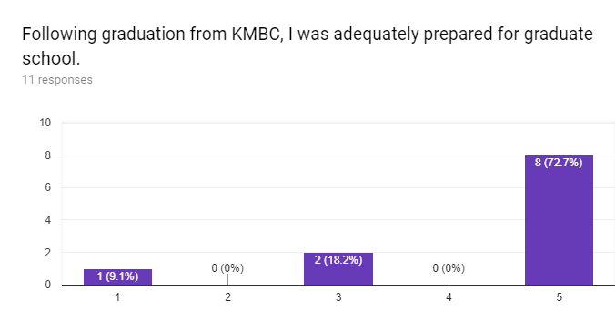 Forms response chart. Question title: Following graduation from KMBC, I was adequately prepared for graduate school.. Number of responses: 11 responses.