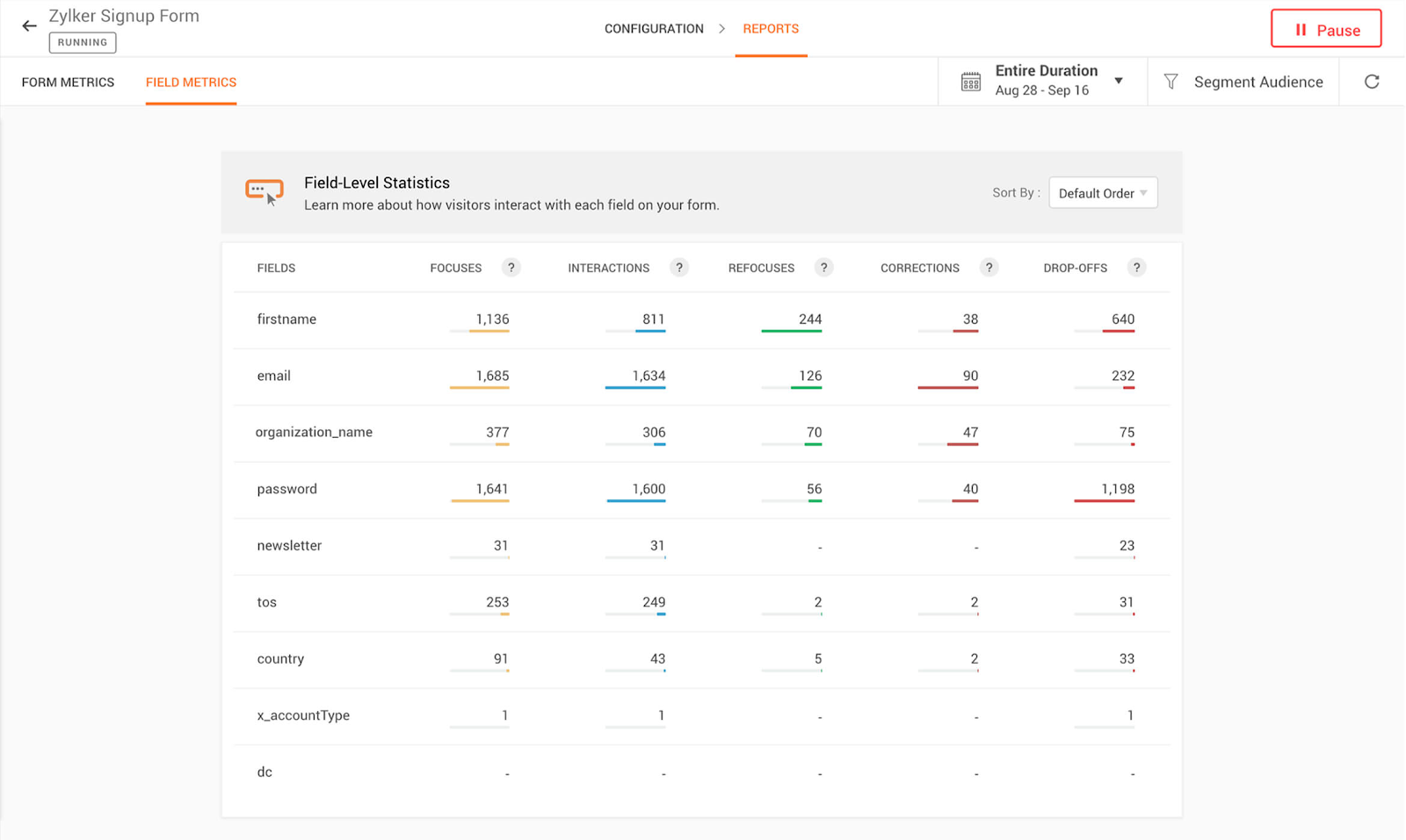 Form Analytics: What You Can Track and How to Track It | CXL