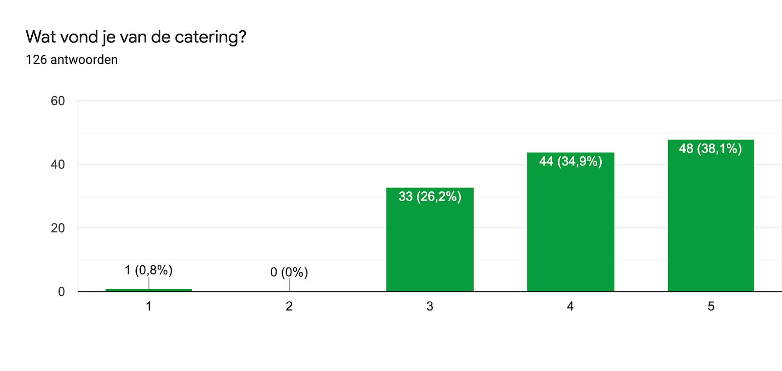 Diagram met antwoorden op het Formulier. Titel van de vraag: Wat vond je van de catering?. Aantal antwoorden: 126 antwoorden.