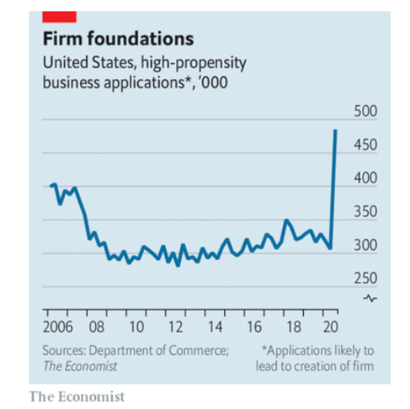 Firm foundations in 2021 likely to become employers Economist