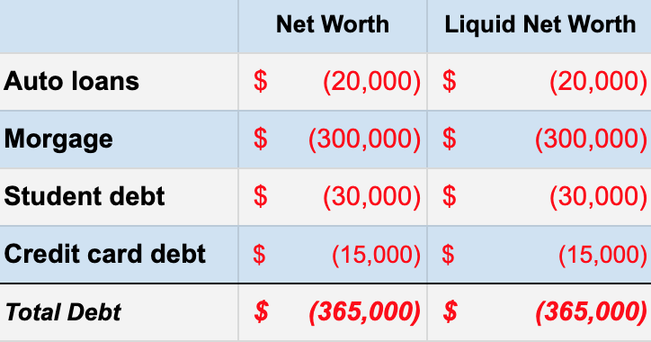 liquid net worth debt
