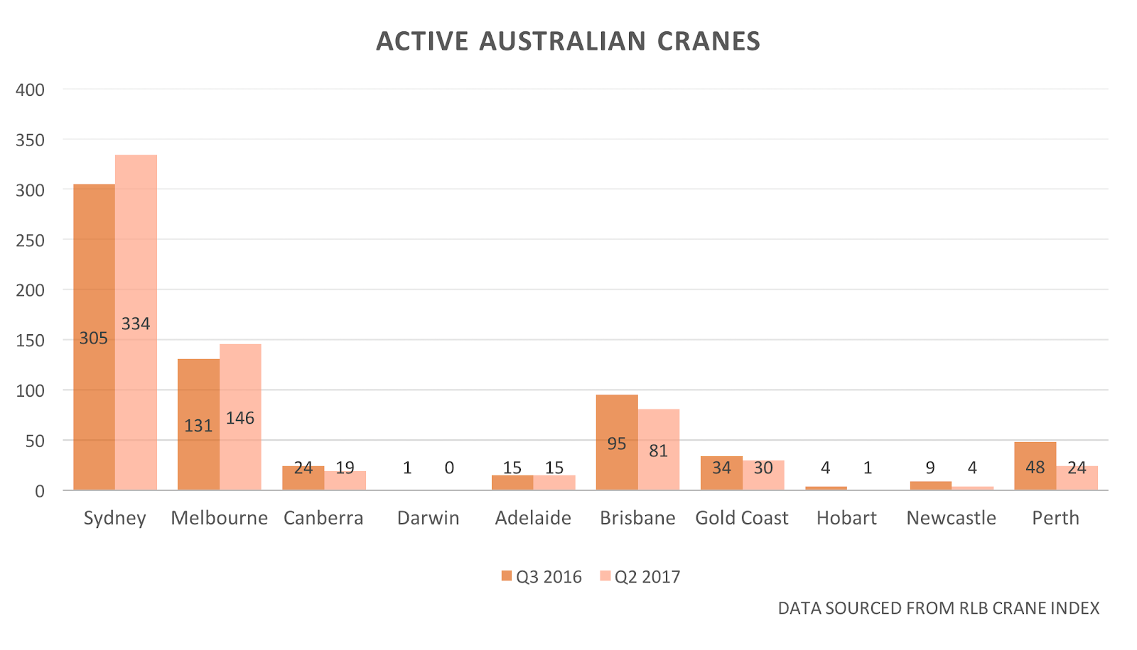a decrease in large scale projects and financing along with an increase in competition has driven a decline in active australian cranes for the first time