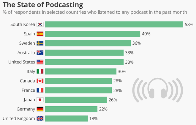 Global Podcast Listening statistics