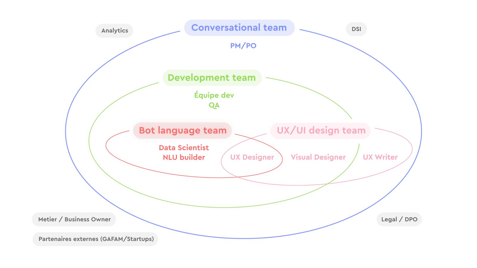 Écosystème d'une équipe conversationnelle Speak UX!