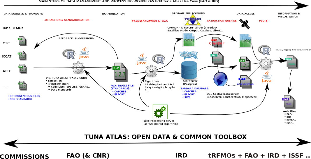tuna_atlas_workflow.png