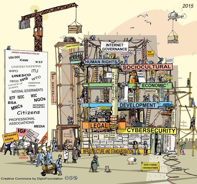396d6cdfbc73c Para ilustrar o que é e como funciona a Governança da Internet, utilizamos  essa imagem que demonstra como cada área atua, bem como cada uma delas  conversa e ...