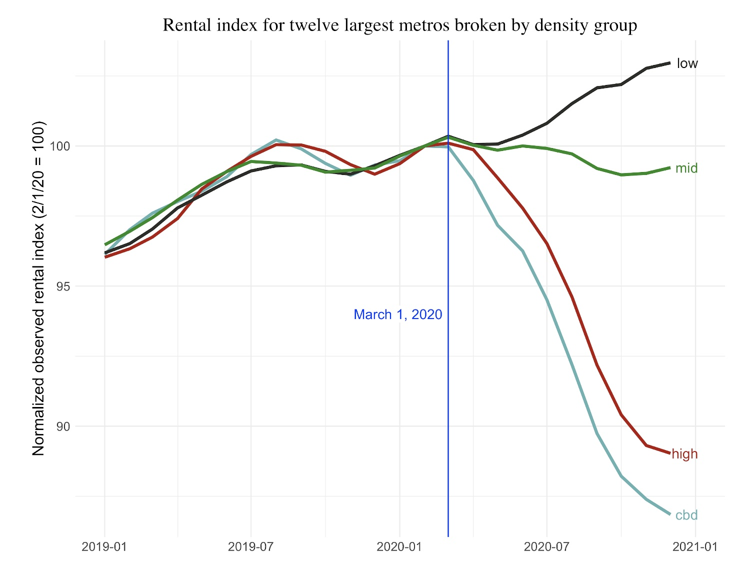 Rental index for 2020 and 2021
