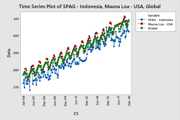 Grafik CO2 pada SPAG, Mauna Loa dan data Global