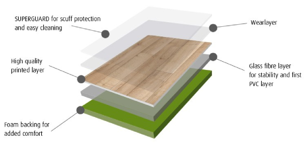 D&R Flooring Langley Vinyl flooring layers Article