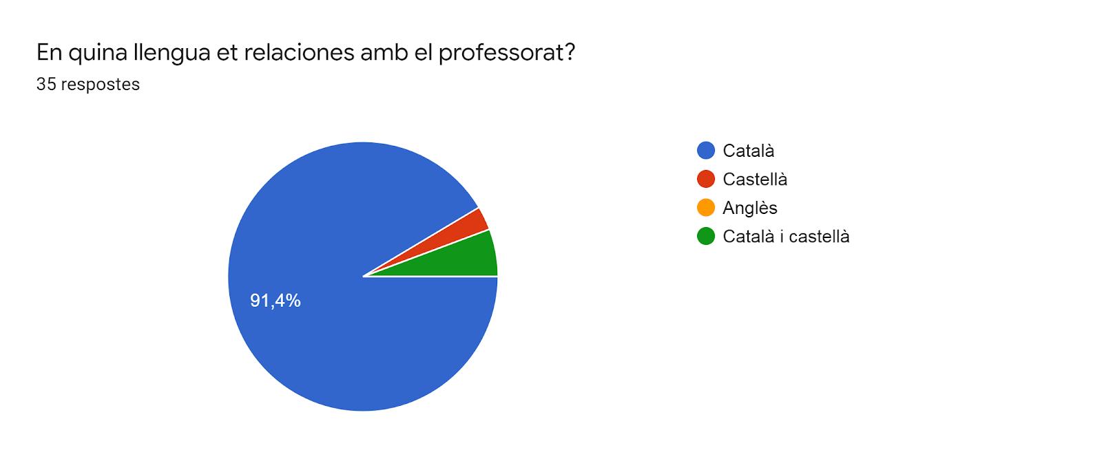 Gràfic de respostes de Formularis. Títol de la pregunta: En quina llengua et relaciones amb el professorat?. Nombre de respostes: 35 respostes.