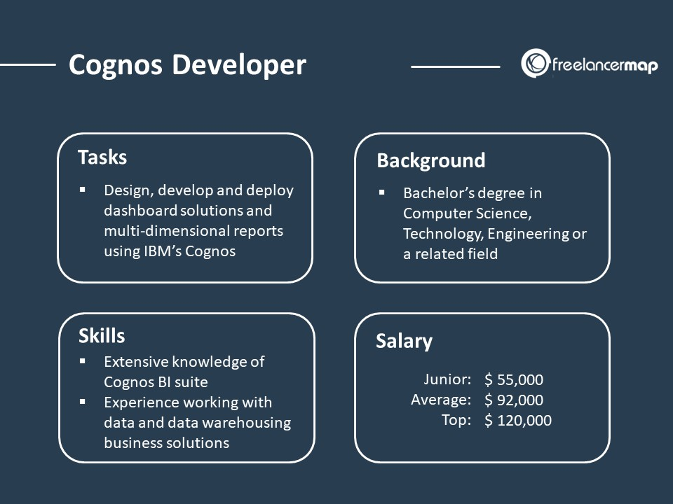 Role Overview of Cognos Developers - Responsibilities, skills, background and salary