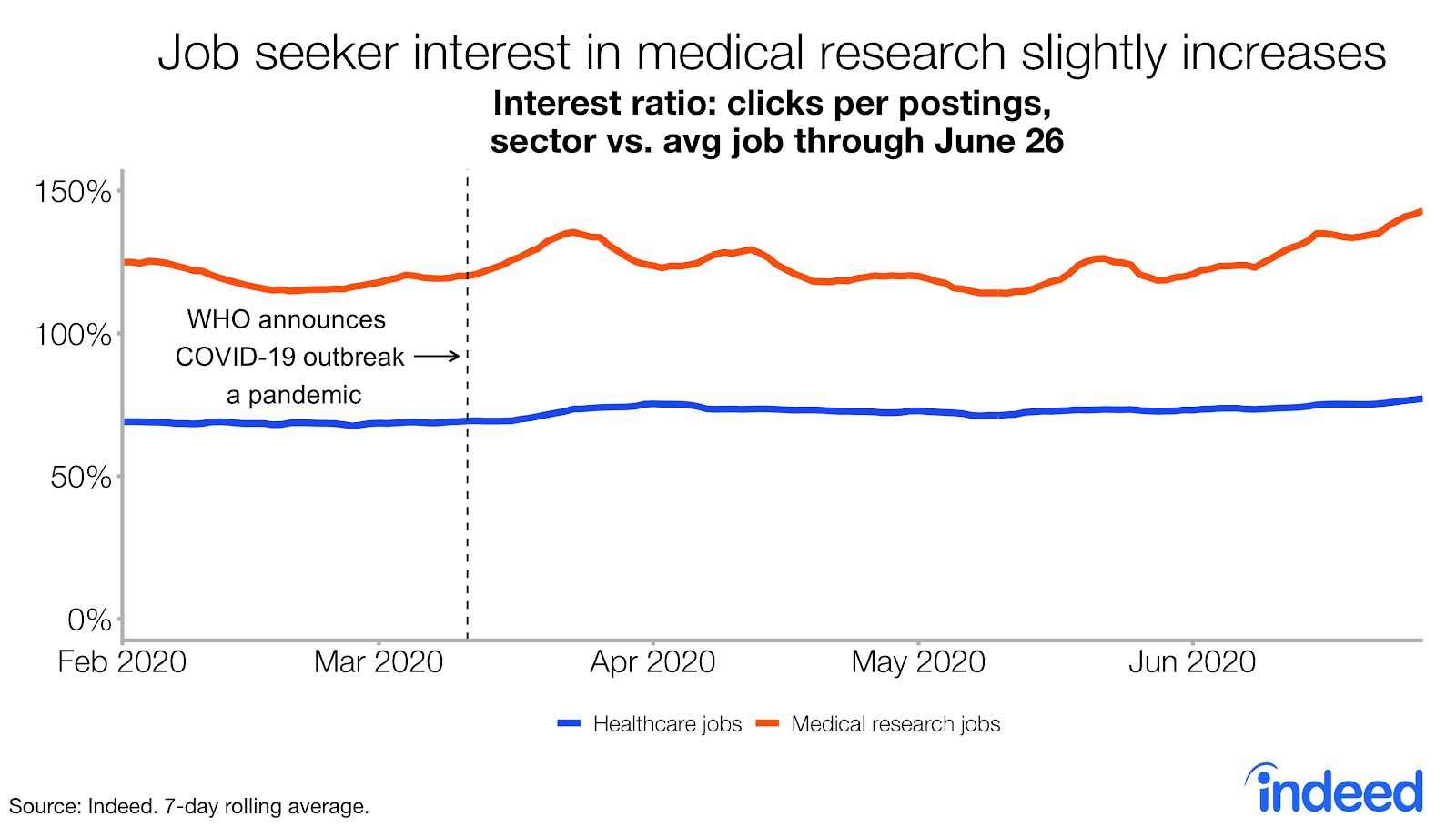 Job seeker interest in medical research slightly increases