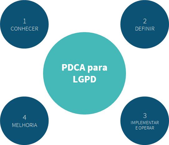 Image result for lgpd pdca