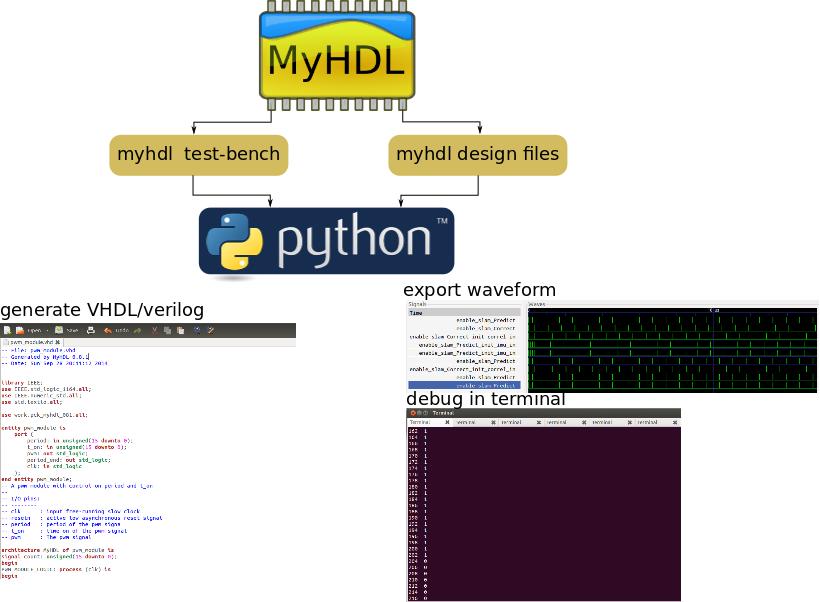 Alternatives to VHDL/Verilog f...