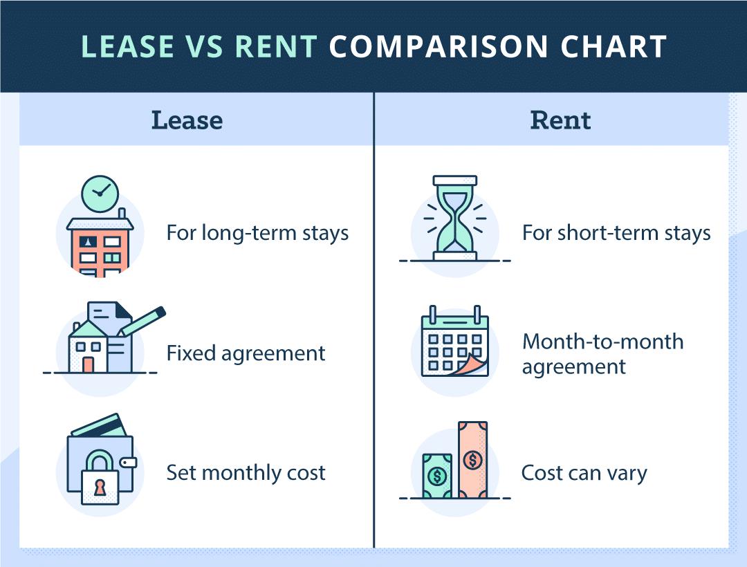Lease Vs Rent Comparison Chart