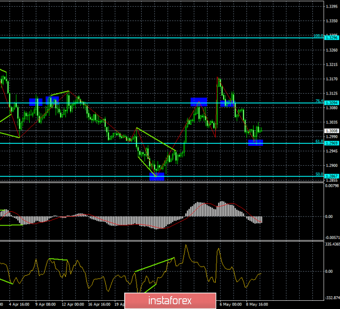 Analysis of GBP/USD divergence on May 10. Divergences drive the pound into a narrow channel