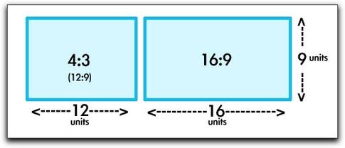4x3 vs 16x9