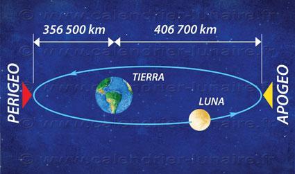 http://www.calendrier-lunaire.fr/uploads/images/Espagnol/comprender/distance-esp.jpg