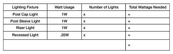 fiberon-wattage-chart