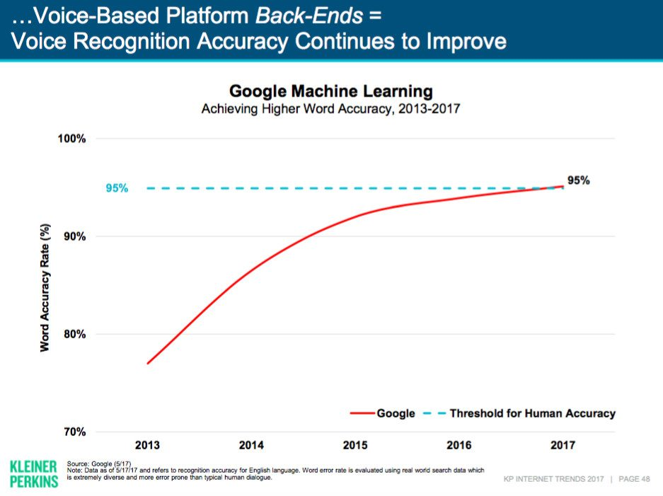 How Voice Search is Changing B2B Marketing (And What You Can