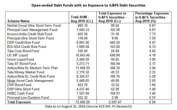 Select Best Mutual Fund