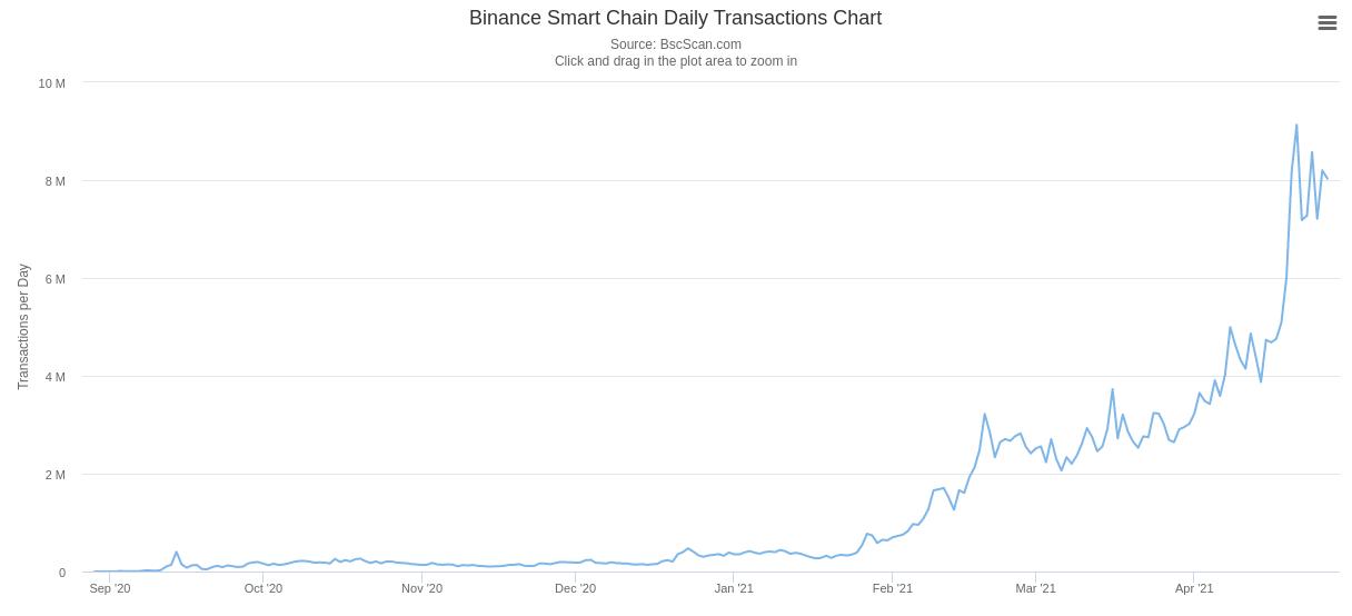 Évolution du nombre de transactions quotidiennes sur la BSC