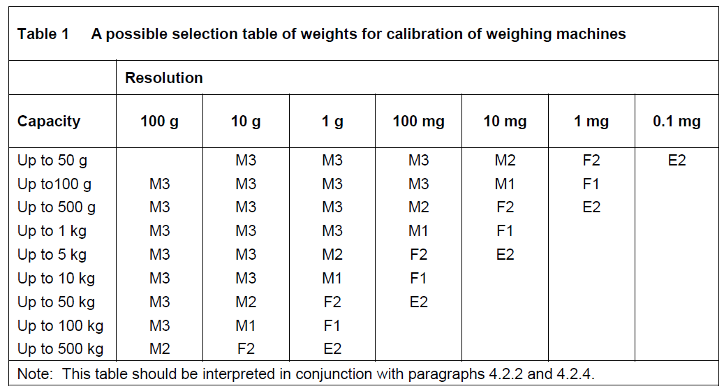 Guide for easy selection of weights for calibration of weighing machines