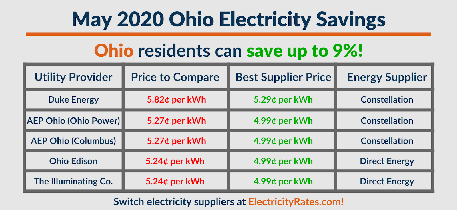 Graphic depicting May 2020 Ohio savings by utility
