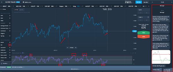 Đường màu tím dưới biểu đồ cặp EUR/USD là đường tín hiệu RSI