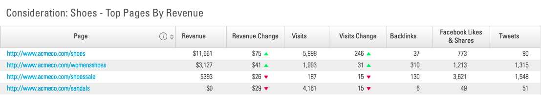 adobe integration top pages revenue