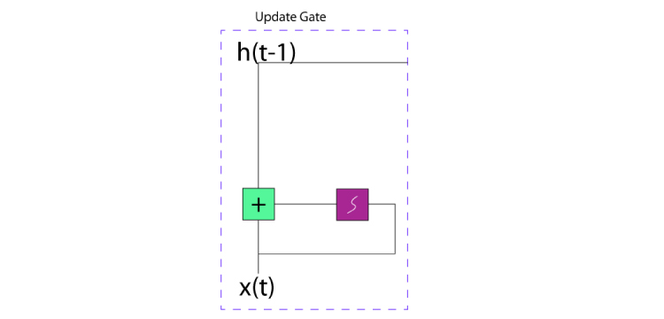 Addressing an Update Gate that fixes Vanishing Gradient Issues.