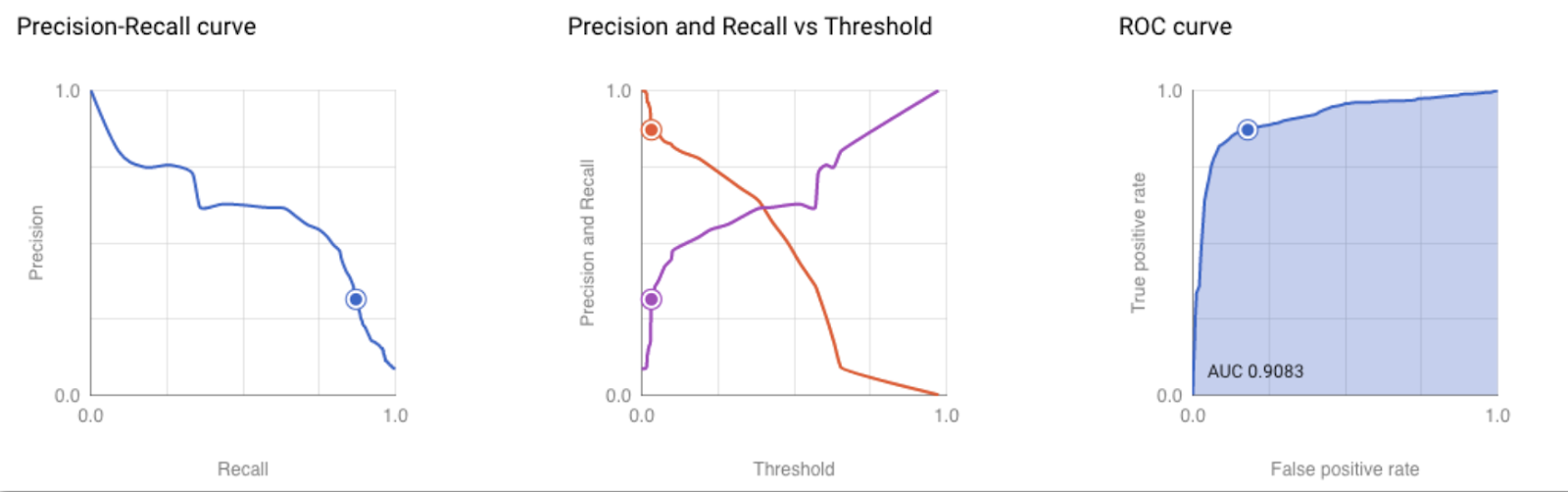 precision-recall curve, roc curve, and other charts.