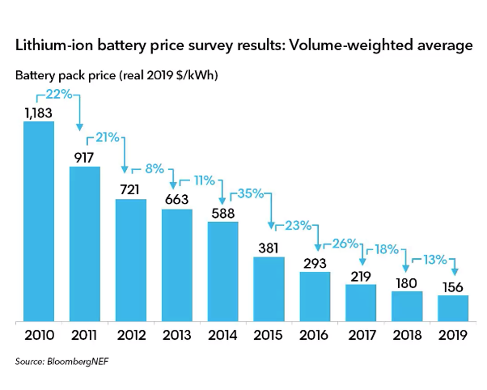 Battery pack prices have fallen from $1,183/kWh in 2010 to $156/kWh in 2019