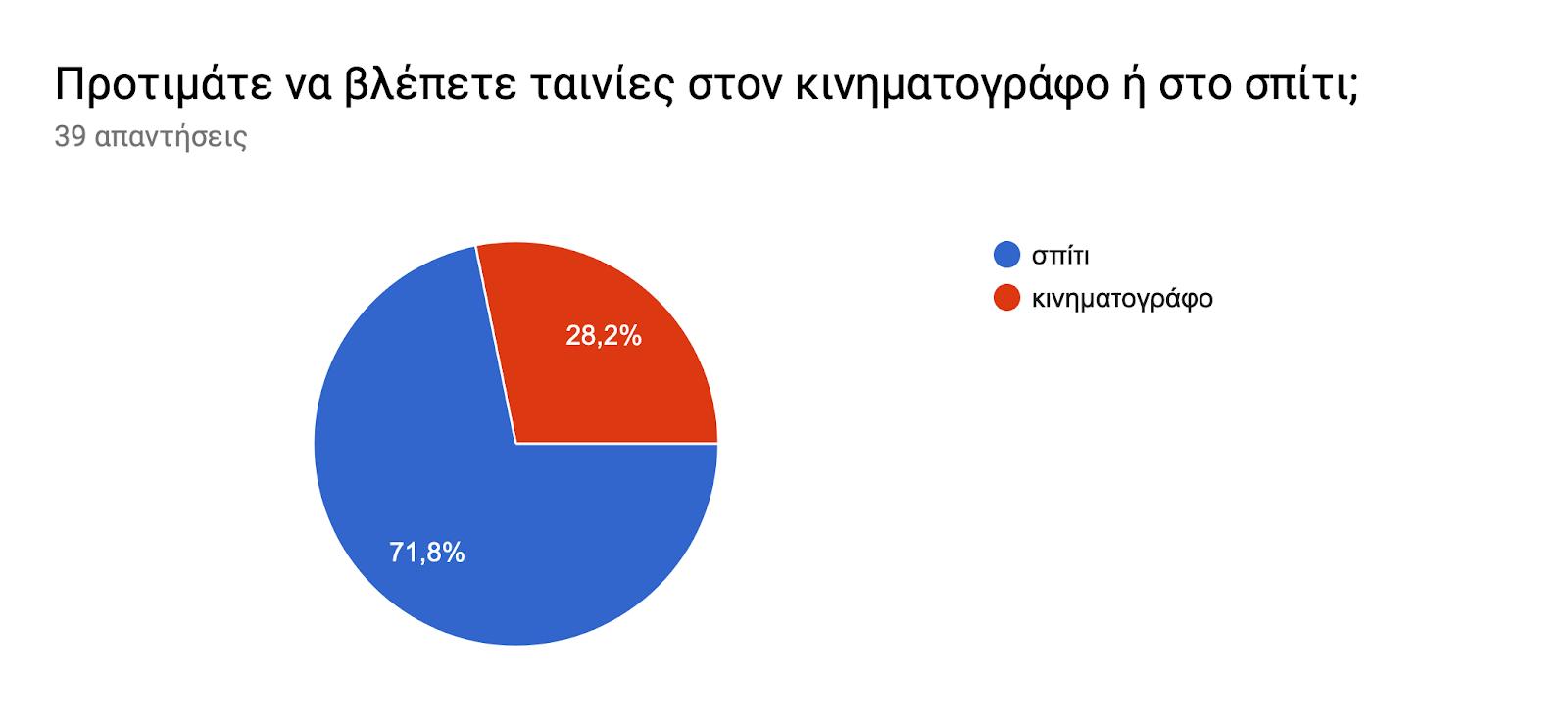 Γράφημα απάντησης φορμών. Τίτλος ερωτήματος: Προτιμάτε να βλέπετε ταινίες στον κινηματογράφο ή στο σπίτι;. Αριθμός απαντήσεων: 39 απαντήσεις.