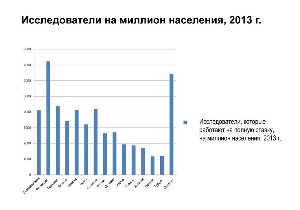 Рисунок 6. Исследователи на миллион населения, 2013. Источник: Отчет Глобального инновационного индекса 2015 года