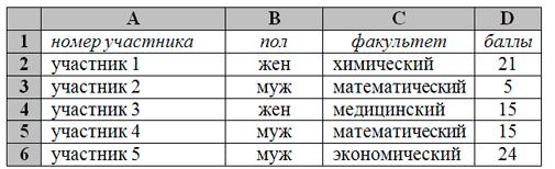 На основании данных, содержащихся в этой таблице, ответьте на два вопроса. 1. На сколько число юношей превышает число девушек? Ответ на этот вопрос запишите в ячейку G2 таблицы. 2. Чему равен средний балл юношей? Ответ на этот вопрос с точностью до двух знаков после запятой запишите в ячейку G3 таблицы.