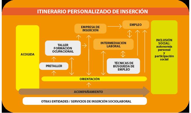 http://caritasespanola.es/memoriaempleo/images/graficas/grafico_01.png