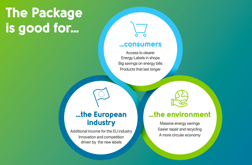 The directive is good for consumers, European industry, and the environment.