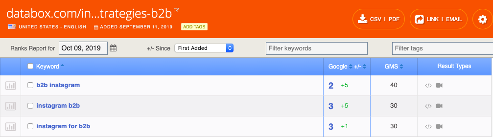 monitoring organic search ranking positions